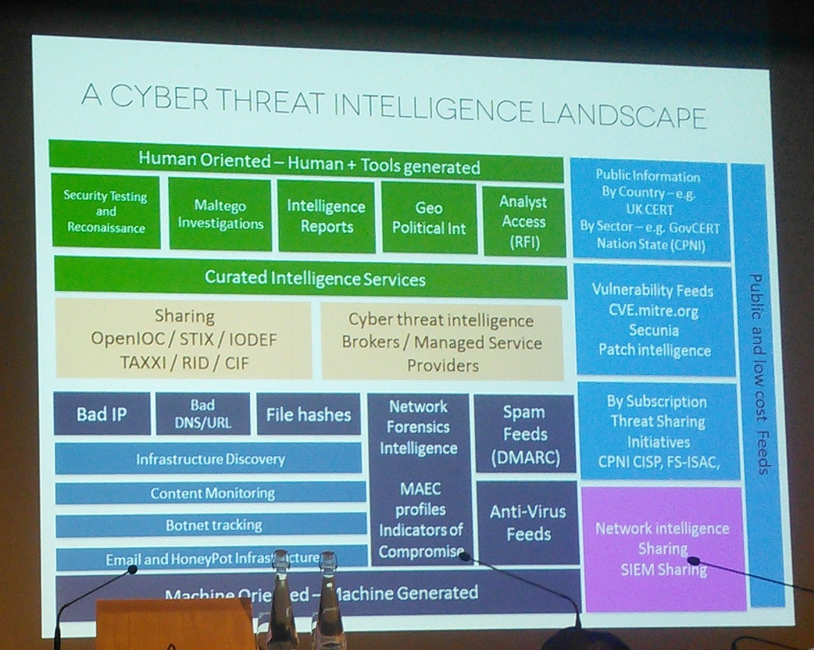 Threat intelligence Landscape - Gotham Digital Industries