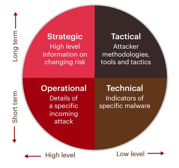 Threat Intelligence Model from the CPNI