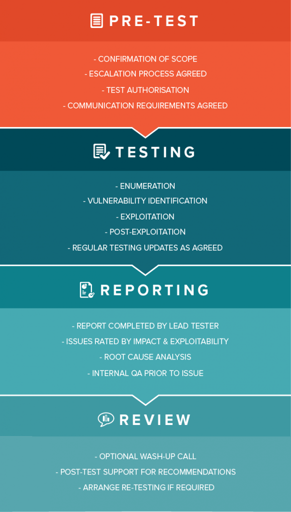 Application Penetration Testing | 4ARMED